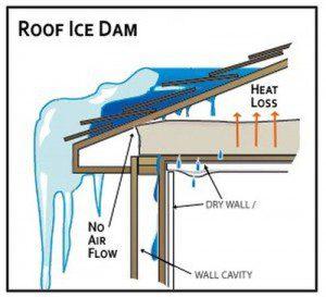 ice-dam-formation